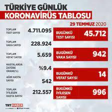 TRT Haber - Türkiye'de koronavirüste son durum...... |
