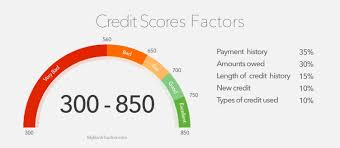 Fico Credit Score Range Chart What Is A Good Credit Score Range