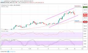 Ethereum Price Analysis 24th June Eth Bulls In Force