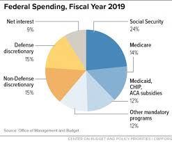 Policy Basics Introduction To The Federal Budget Process