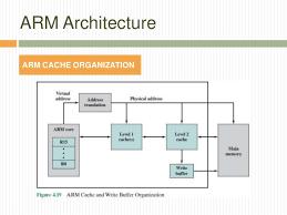 Arm Architecture Architecture