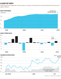 Kohls Shoe Size Chart Kohls Cracks The Retail Code Fortune