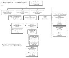 Northern Trust Org Chart Gellers Edcc Homepage