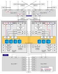 flexpod datacenter vmware vsphere update and cisco vpc