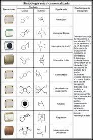 house wiring circuit diagram pdf home design ideas cool ideas resultado de imagen para simbologia electrica nor zada basic electrical wiring electrical engineering electrical plan