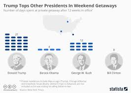 Chart Trump Tops Other Presidents In Weekend Getaways