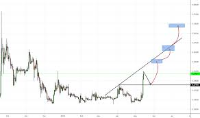 Ripple Currency Chart