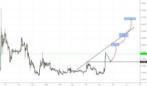 Xrp Price History Chart
