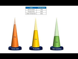 Info Graphics A Designer Cone Chart In Excel