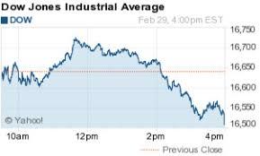 Money Morning Blog Dow Jones Industrial Average Falls 123