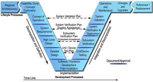 empowering systems engineering plm a conceptual schematic of systems engineering as expressed in a v diagram in all such diagrams requirements to be met are on the left and steps to be