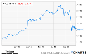 Valeant Pharmaceuticals Vrx Stock Price Target Lowered At