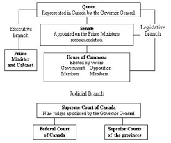 Federal Court Structure Chart Structure Of Canadian Government Government Of Canada