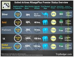 United Mileageplus Premier Status Benefits Visual Ly