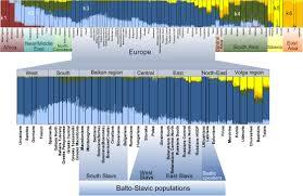ancestral ponents of the balto slavic gene pool