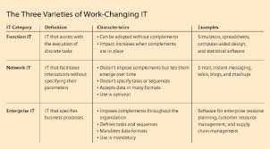 Mastering The Three Worlds Of Information Technology