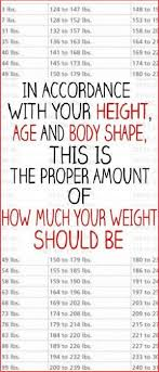 Height N Weight Chart According To Age Weight Chart For Women Whats Your Ideal Weight According