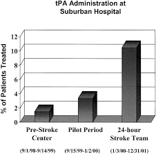 Impact Of Establishing A Primary Stroke Center At A