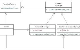 Flyweight Pattern Classy Flyweight Pattern Tutorial With Java Examples DZone Java