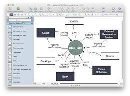 context diagram template data flow diagram symbols dfd library conceptdraw data flow diagram dfd example