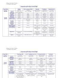 72 Specific Phylum Comparison Chart