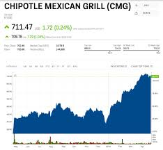 Chipotle Beats On Earnings Revenue And Comp Sales Cmg