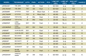 Musky Length Weight Chart Legend Tournament Musky Rods