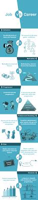 job vs career infographic mytechlogy it career development resources the 6 key differences between job vs career
