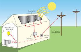a diagram of solar energy facbooik com Solar Installation Diagrams energy renewable energy solar installation diagrams
