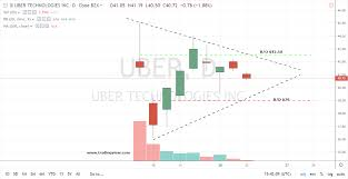 Why Uber Stock Is Worth A Look When It Reaches 42 50
