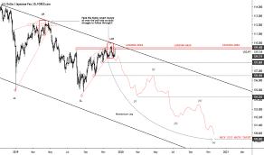 Jpy Usd Chart Usdjpy Chart Dollar Yen Rate Tradingview
