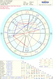 Anthony Bourdain Natal Chart Astrology Food For Thought Cancer The Protector