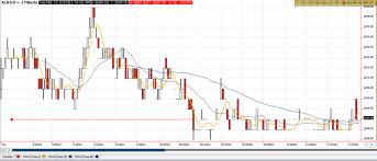 Ftse Bursa Malaysia Klci Kuala Lumpur Composite Index