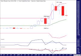 Silver Wheaton And Agnico Eagle Mines Gold And Silver Stocks
