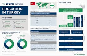 education in turkey many refugees likely to remain in turkey even after the war in syria ends the success or failure of efforts to integrate them will have a significant