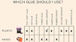 Glue Comparison Chart This Glue Chart Guides You Through Which Glue To Use Where