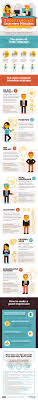 The 7 Body Language Job Interview Mistakes Infographic Shows Some