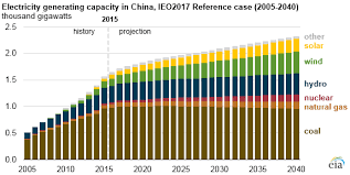 Chinese Coal Fired Electricity Generation Expected To
