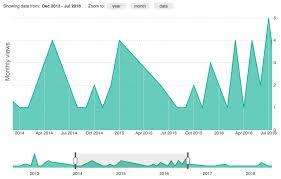 D3 Multi Line Chart Zoom D3 V3 Time Series Line Chart Bl Ocks Org