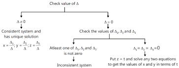 of equations using determinants