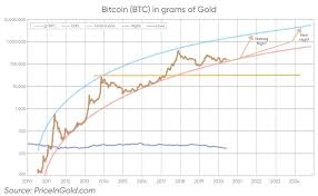 Charts are updated each workday, except for intraday charts. Bitcoin Price Prediction 2025 All The Way Up To 1 Million In 5 Years