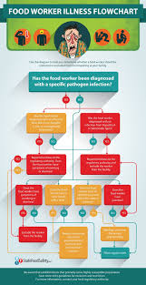 food handlers certificate fresh the food worker illness flowchart is a handy resource for managers