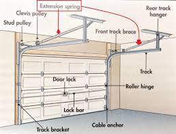diagramme of garage door extension spring system