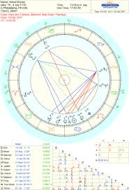 An Astrological Explanation For The Political Turmoil In The
