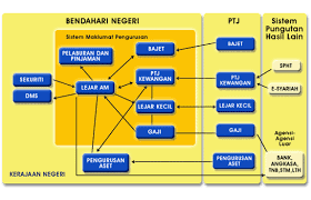 Malaysian Government Structure Chart Accountant Generals Department Of Malaysia Agd Speks