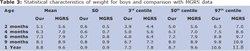 Growth Parameters Of Sri Lankan Children During Infancy A
