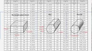 Structural Steel Weight Calculator How To Calculate Weight