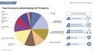 Survey Report Iot Survey Key Concerns And Barriers To Develop Successful