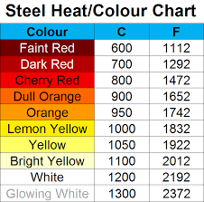Temperature Color Chart Forgedinfireshow