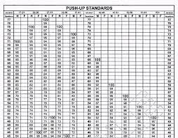 Us Army Apft Score Chart Pdf Www Bedowntowndaytona Com